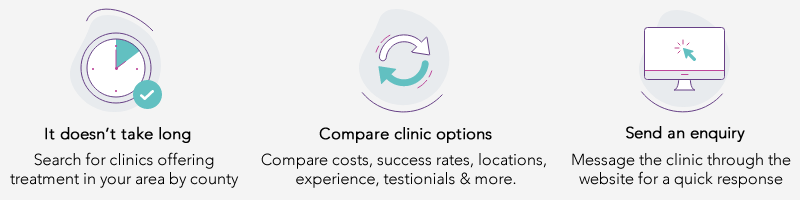 How we compare clinics